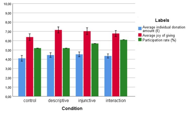 Samenvatting: Het effect van informatie op geefgedrag en geluk